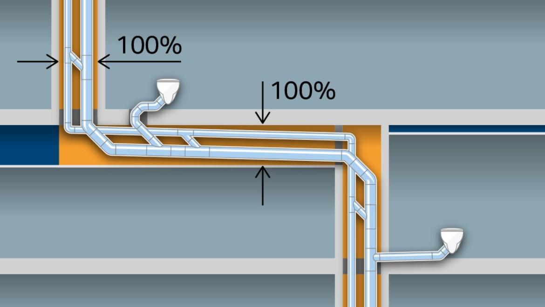 חיסכון נוסף במקום הודות לשימוש בצינורות אופקים באורך של עד 6 מטרים ללא שיפוע מערכות צינורות רגילות עם צינורות במידה d160 עם צינור אוורור d90 נוסף דורשים מקום רב